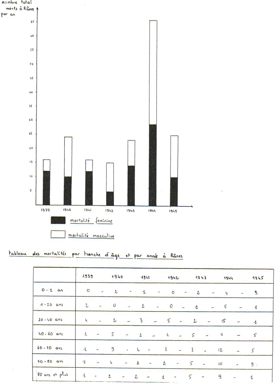 Graphique des décès à rânes durant la seconde guerre mondiale